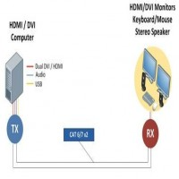 Save cost and space with Dual head KVM Extender from Beacon Links Inc